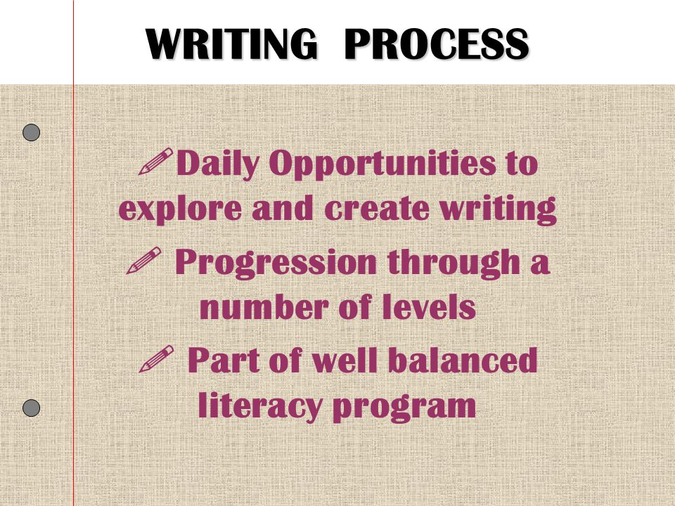 WRITING PROCESS Daily Opportunities to explore and create writing