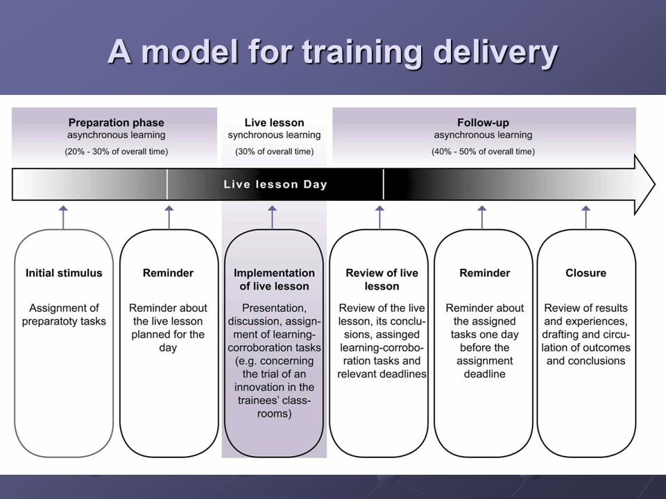 A model for training delivery