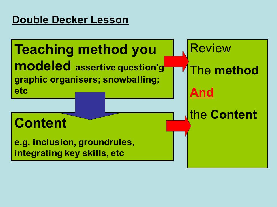 Double Decker Lesson Teaching method you modeled assertive question'g graphic organisers; snowballing; etc.