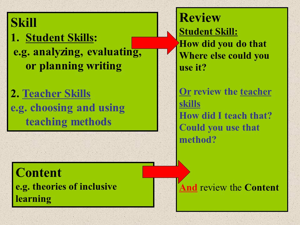 Review Skill Content Student Skills: