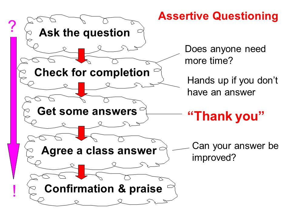 ! Thank you Assertive Questioning Ask the question