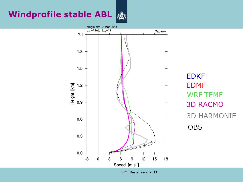 Windprofile stable ABL