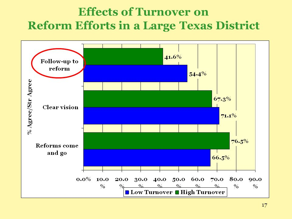 Effects of Turnover on Reform Efforts in a Large Texas District