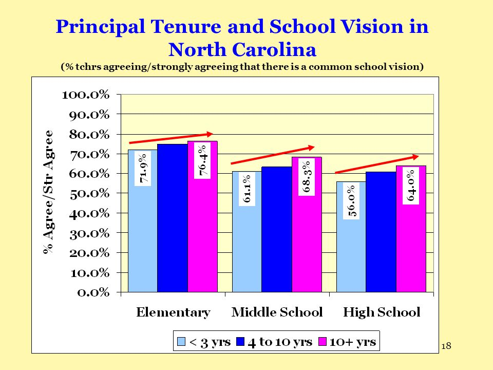 Principal Tenure and School Vision in North Carolina (% tchrs agreeing/strongly agreeing that there is a common school vision)