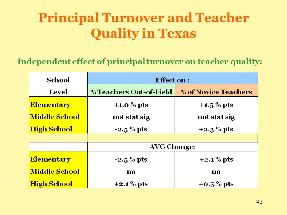 Principal Turnover and Teacher Quality in Texas