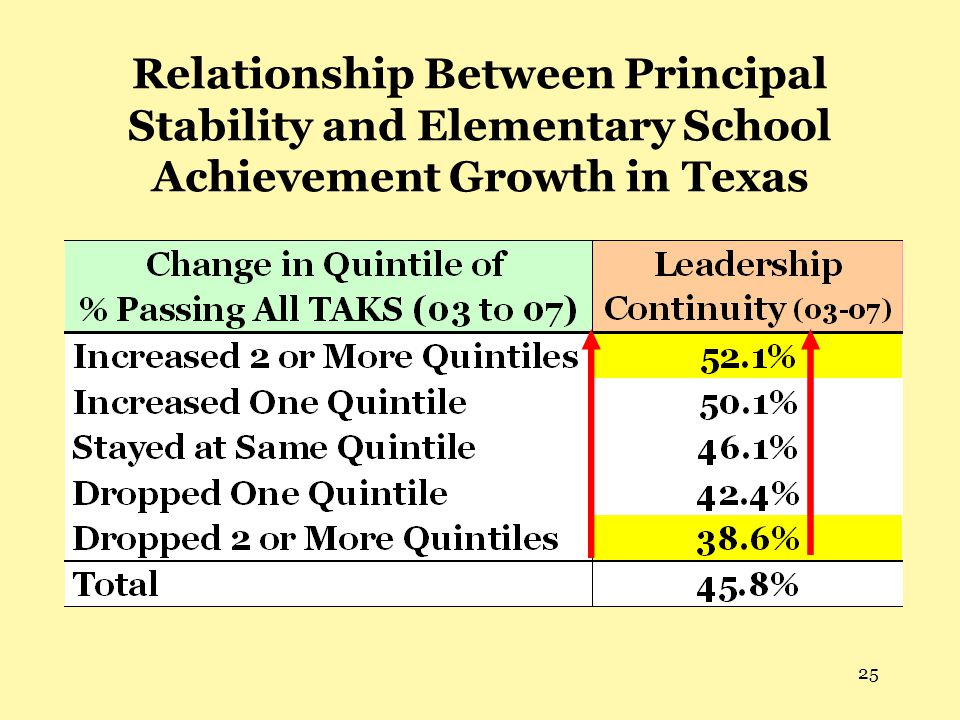 Relationship Between Principal Stability and Elementary School Achievement Growth in Texas