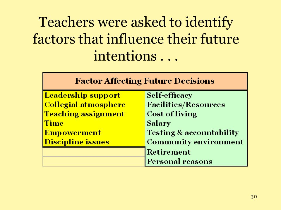 Teachers were asked to identify factors that influence their future intentions . . .