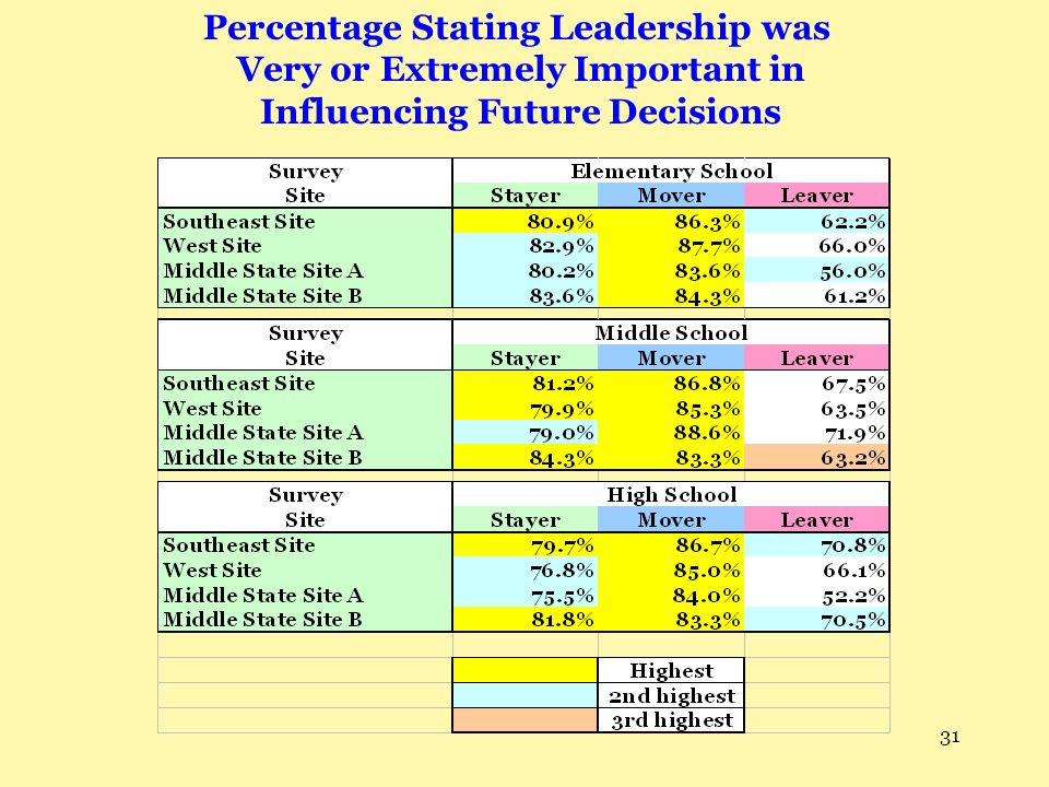 Percentage Stating Leadership was Very or Extremely Important in