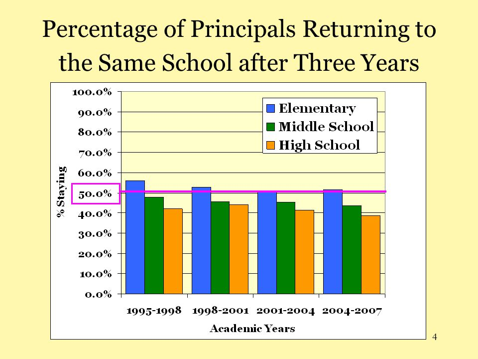 Percentage of Principals Returning to the Same School after Three Years