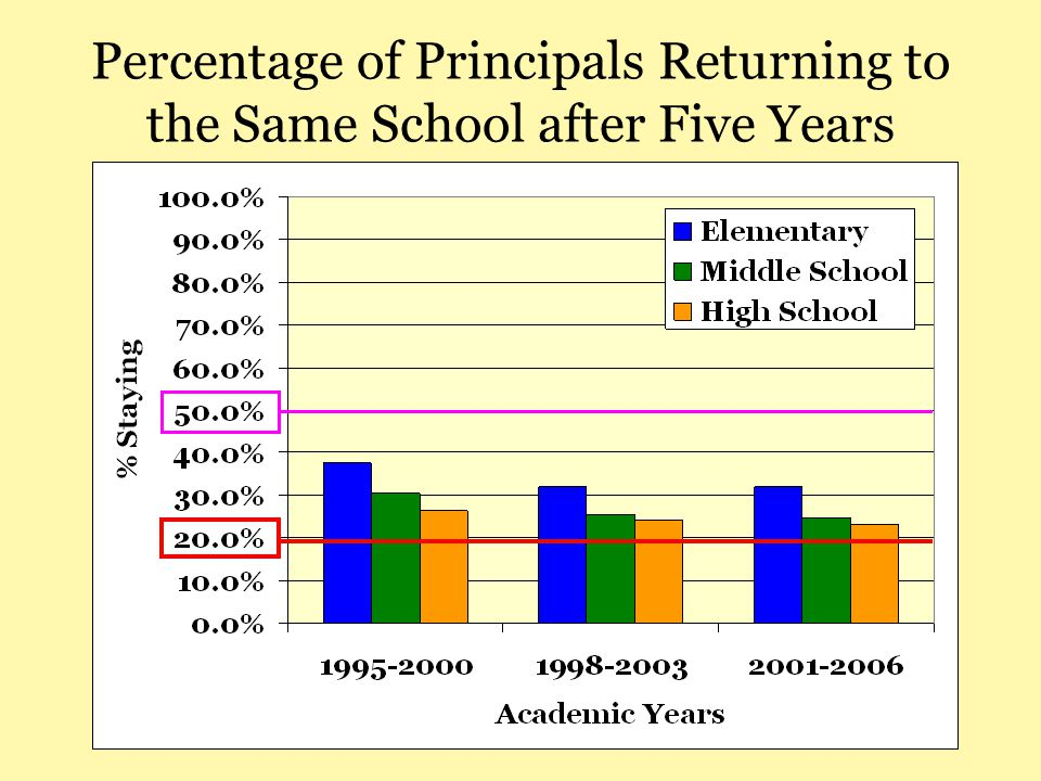 Percentage of Principals Returning to the Same School after Five Years