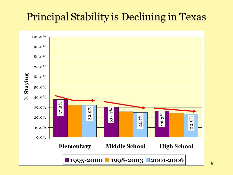 Principal Stability is Declining in Texas
