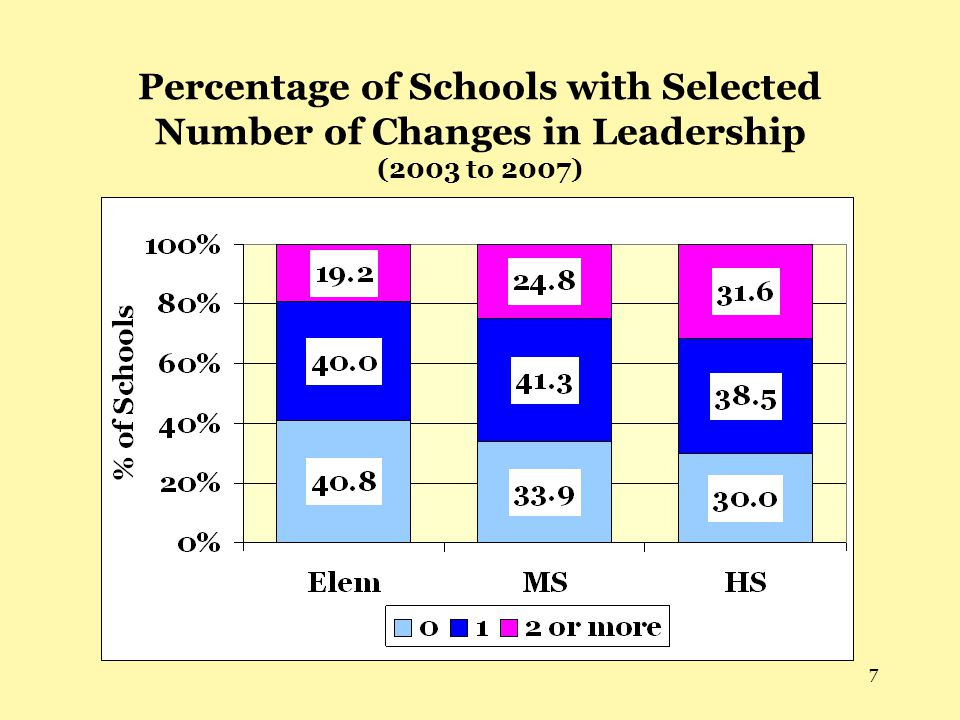 Percentage of Schools with Selected Number of Changes in Leadership (2003 to 2007)