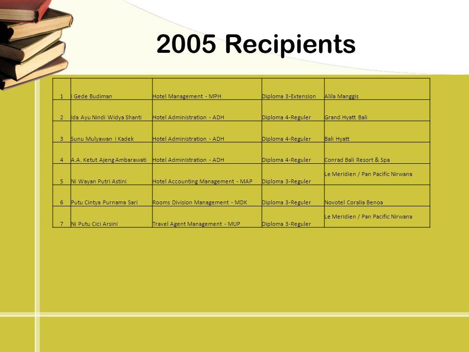 2005 Recipients 1 I Gede Budiman Hotel Management - MPH