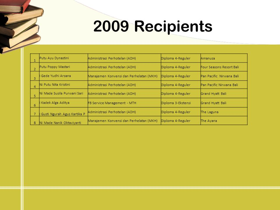 2009 Recipients 1 Putu Ayu Dynastini Administrasi Perhotelan (ADH)