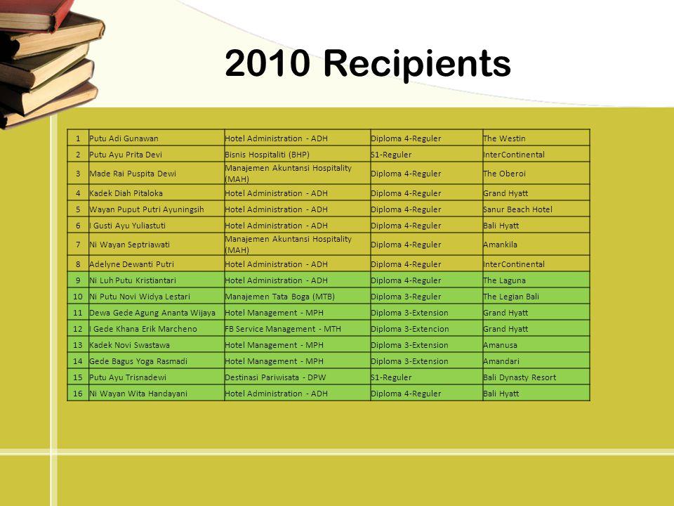 2010 Recipients 1 Putu Adi Gunawan Hotel Administration - ADH