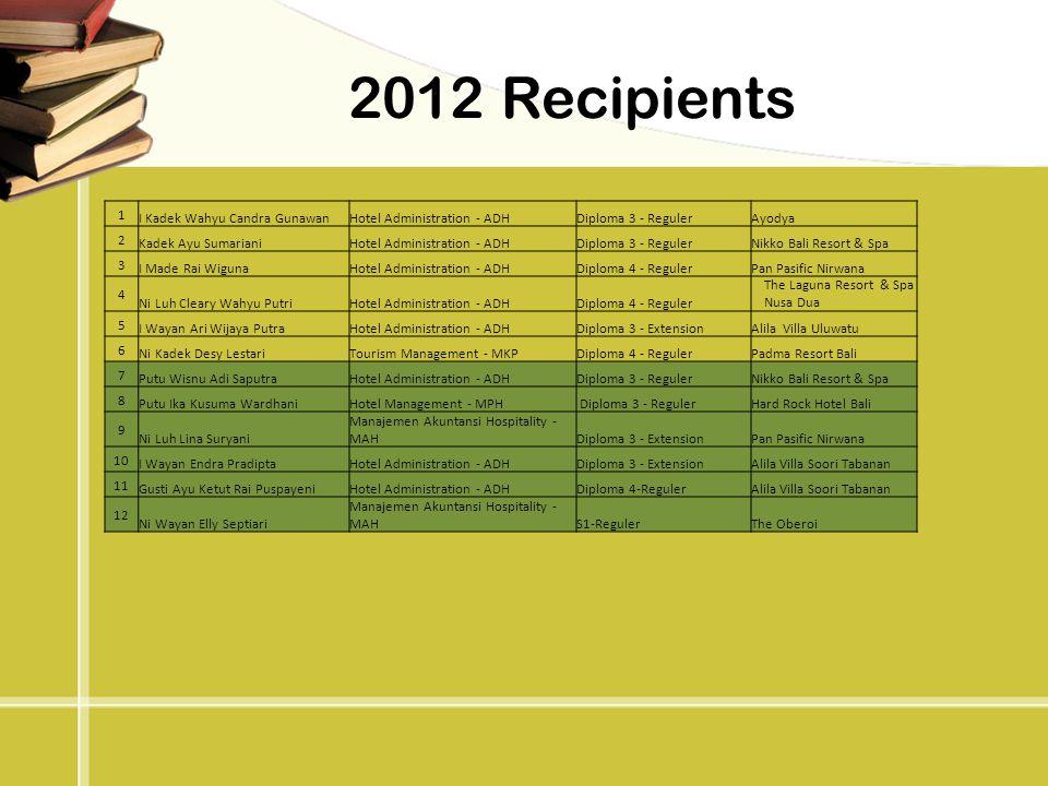 2012 Recipients 1 I Kadek Wahyu Candra Gunawan