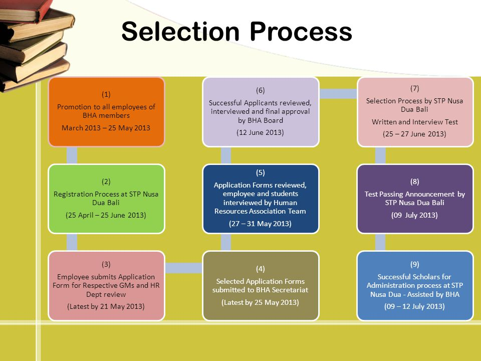 Selection Process Promotion to all employees of BHA members