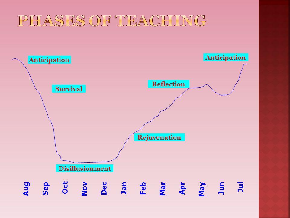 Phases of Teaching Aug Sep Oct Nov Dec Jan Feb Mar Apr May Jun Jul