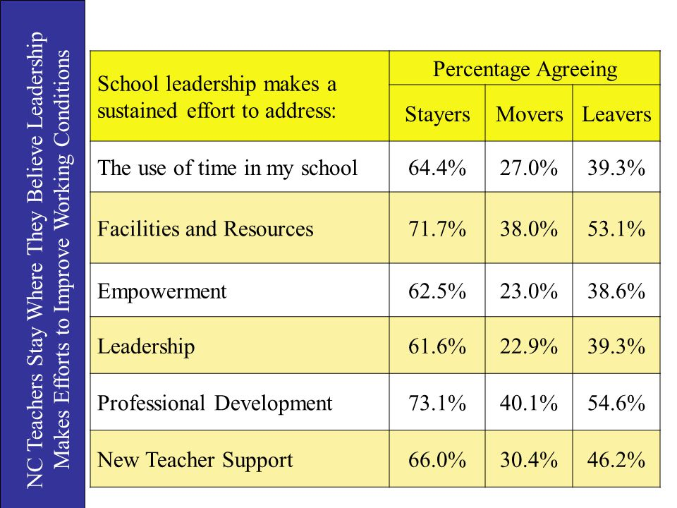 School leadership makes a sustained effort to address: