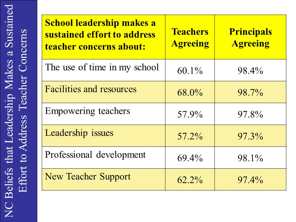 School leadership makes a sustained effort to address teacher concerns about: