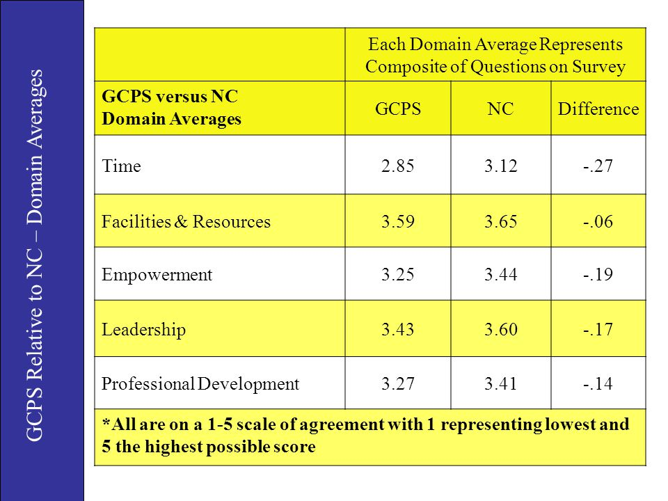 GCPS Relative to NC – Domain Averages