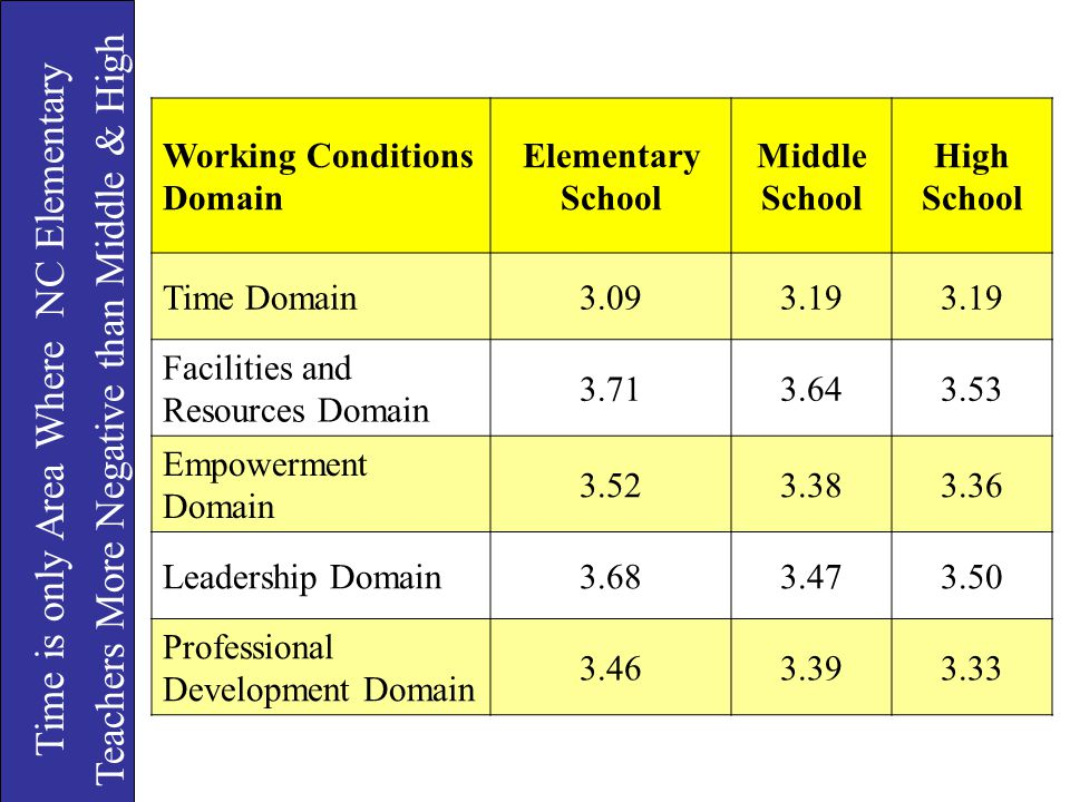 Teachers More Negative than Middle & High