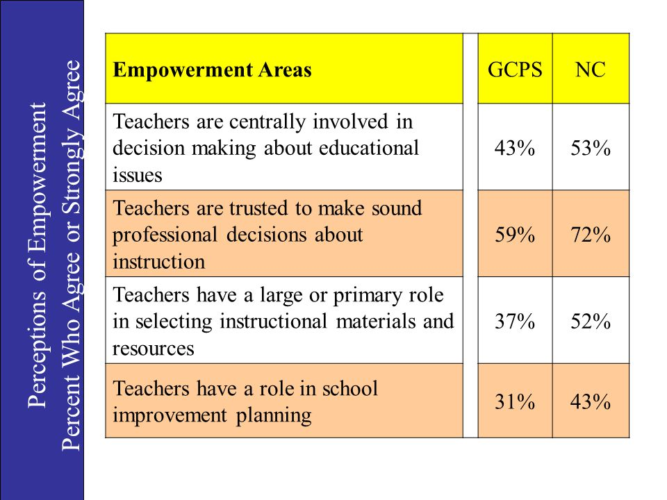 Percent Who Agree or Strongly Agree Perceptions of Empowerment