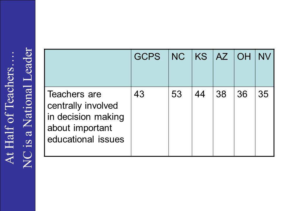 At Half of Teachers…. NC is a National Leader GCPS NC KS AZ OH NV