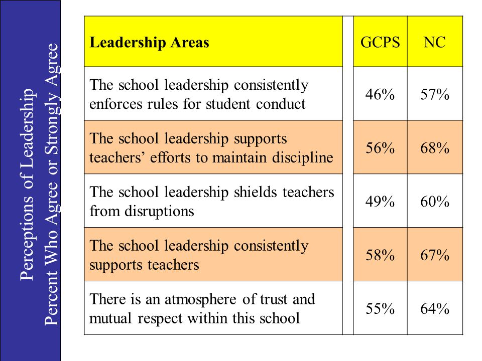 Percent Who Agree or Strongly Agree Perceptions of Leadership