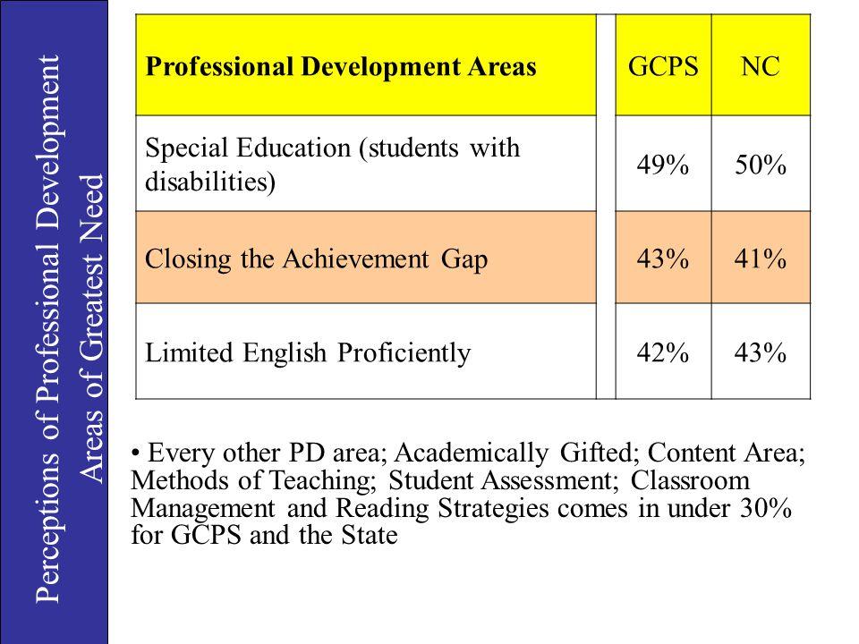 Perceptions of Professional Development
