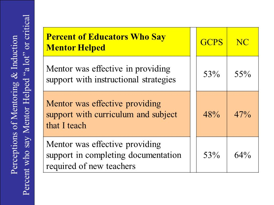 Percent of Educators Who Say Mentor Helped GCPS NC