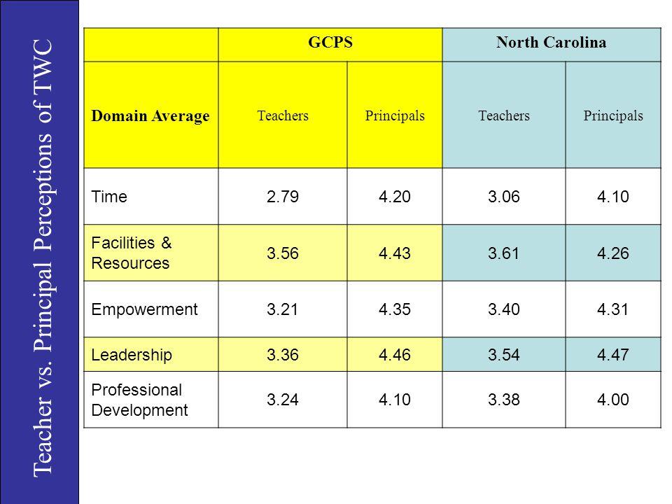 Teacher vs. Principal Perceptions of TWC