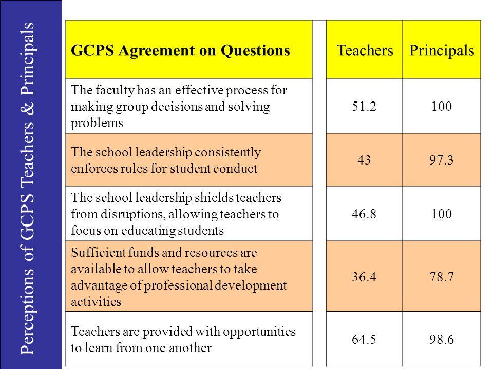Perceptions of GCPS Teachers & Principals