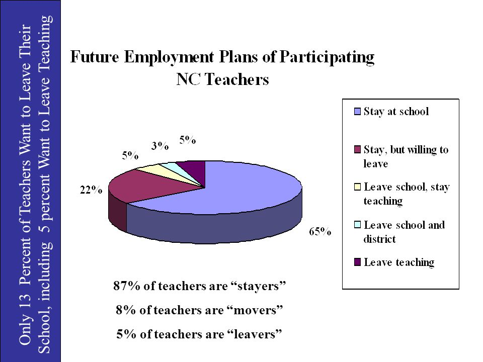 Only 13 Percent of Teachers Want to Leave Their School, including 5 percent Want to Leave Teaching