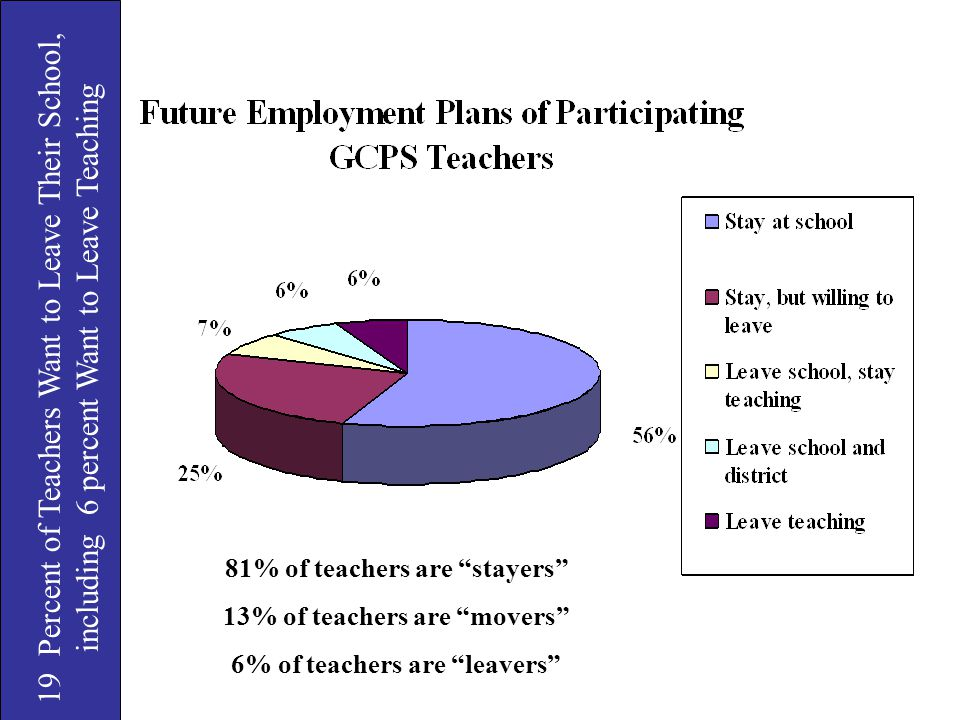 19 Percent of Teachers Want to Leave Their School, including 6 percent Want to Leave Teaching