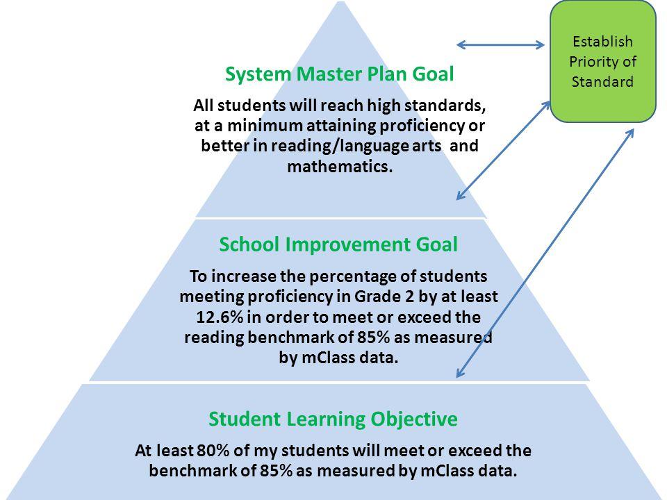 System Master Plan Goal