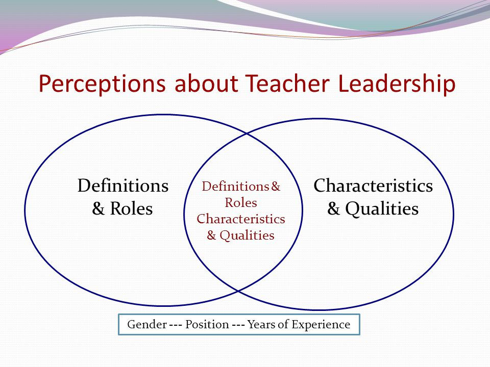 Perceptions about Teacher Leadership
