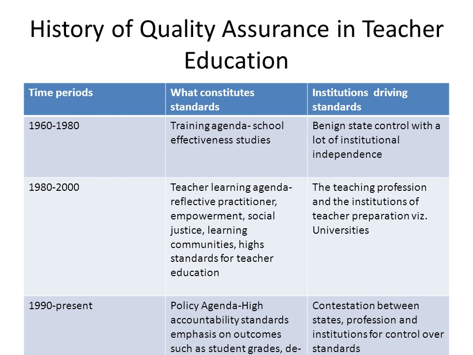 History of Quality Assurance in Teacher Education