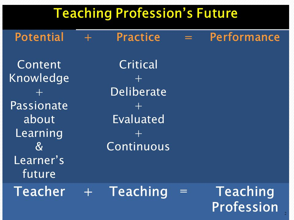 Teaching Profession's Future
