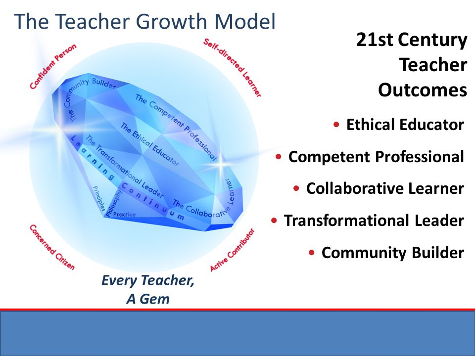 The Teacher Growth Model