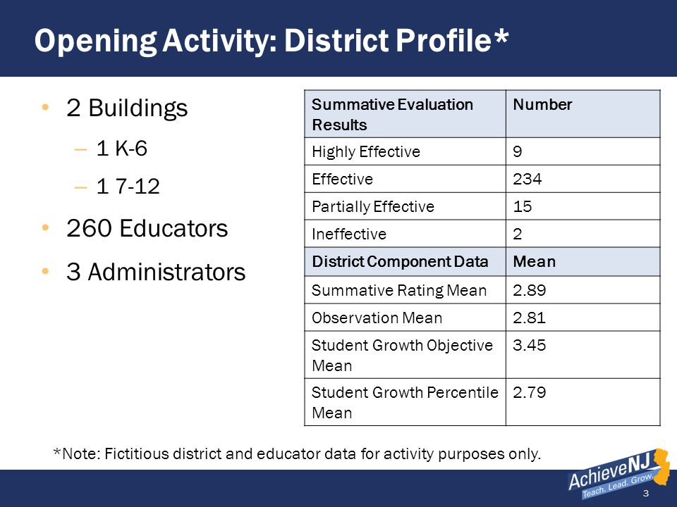Opening Activity: District Profile*