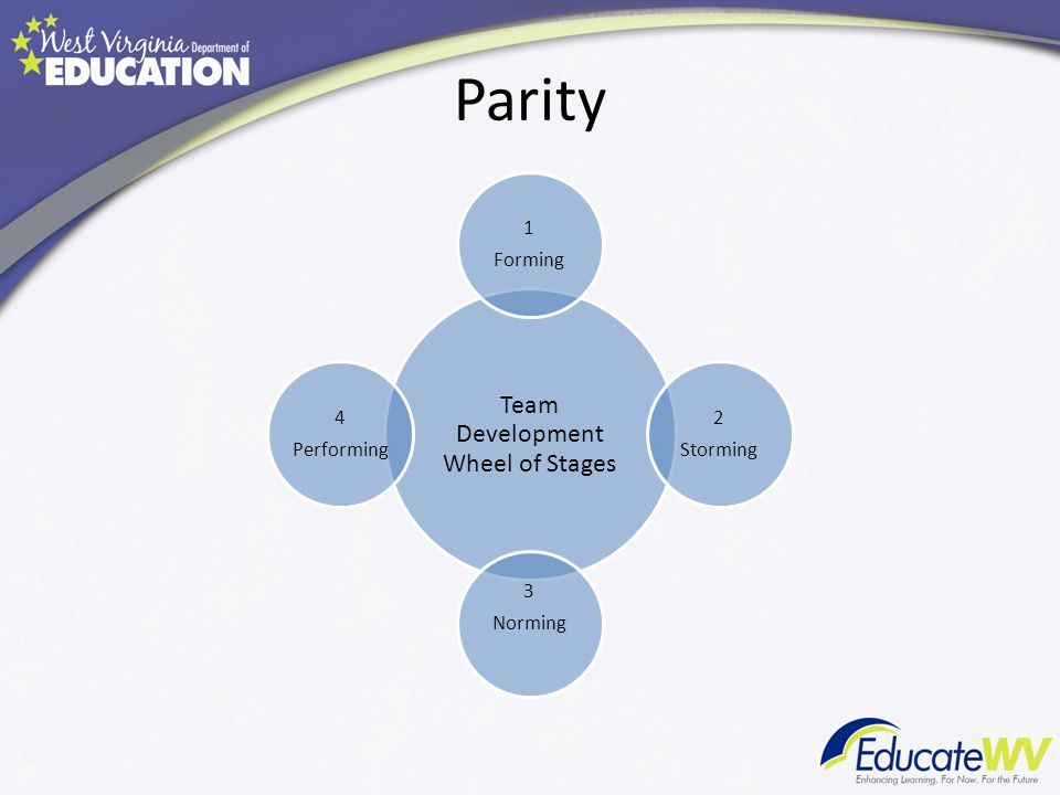 Team Development Wheel of Stages