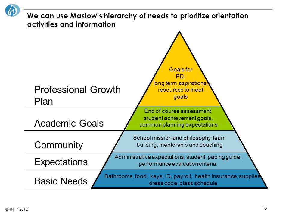 Professional Growth Plan Academic Goals Community Expectations