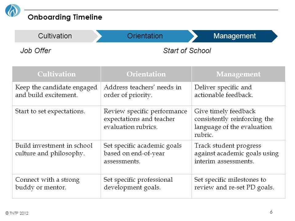 Cultivation Orientation Management