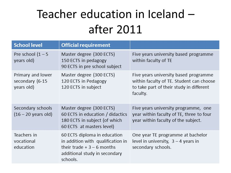 Teacher education in Iceland – after 2011