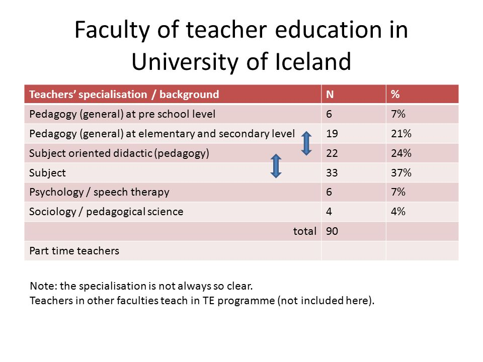 Faculty of teacher education in University of Iceland