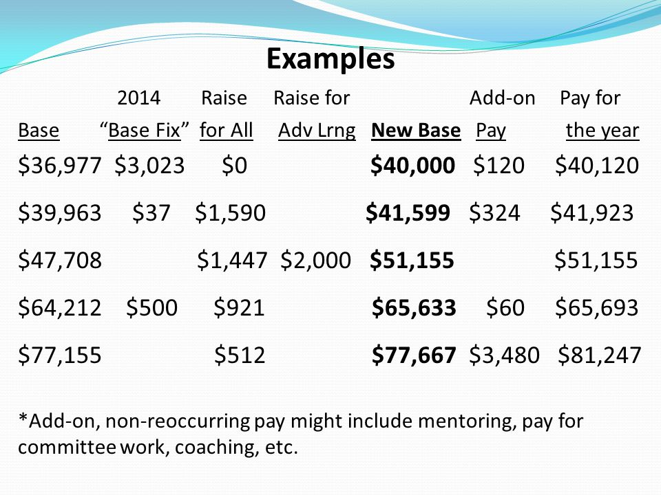 Examples 2014 Raise Raise for Add-on Pay for