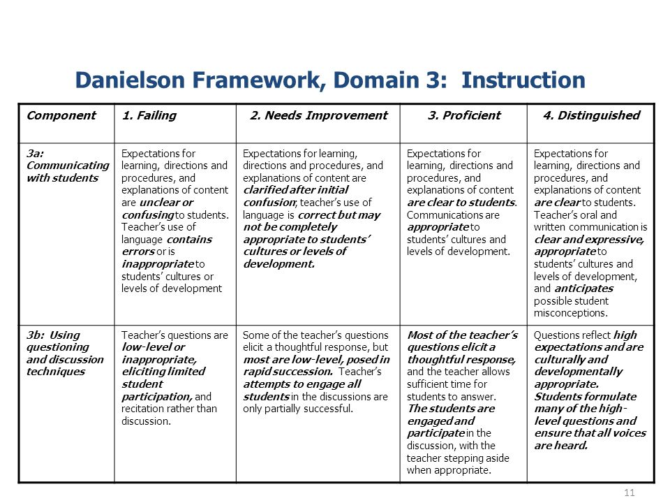 Danielson Framework, Domain 3: Instruction