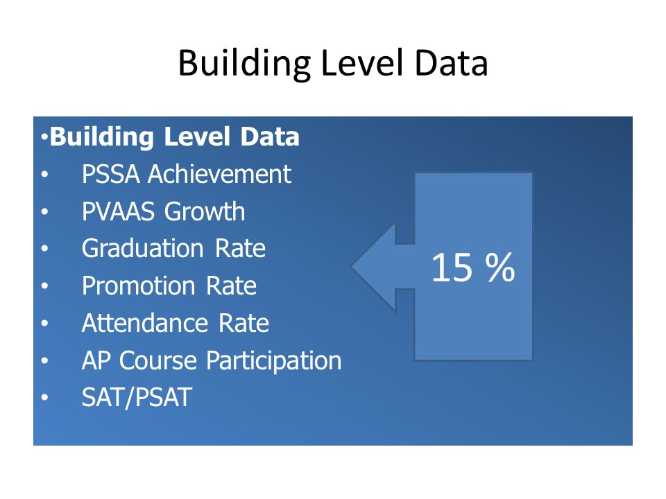 15 % Building Level Data Building Level Data PSSA Achievement