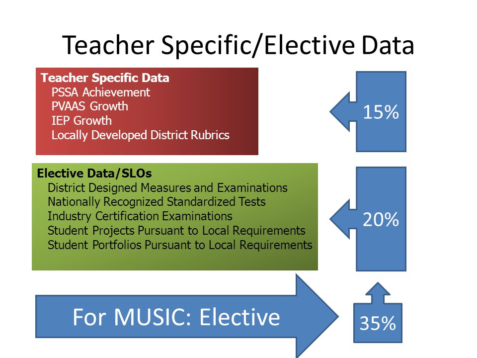 Teacher Specific/Elective Data
